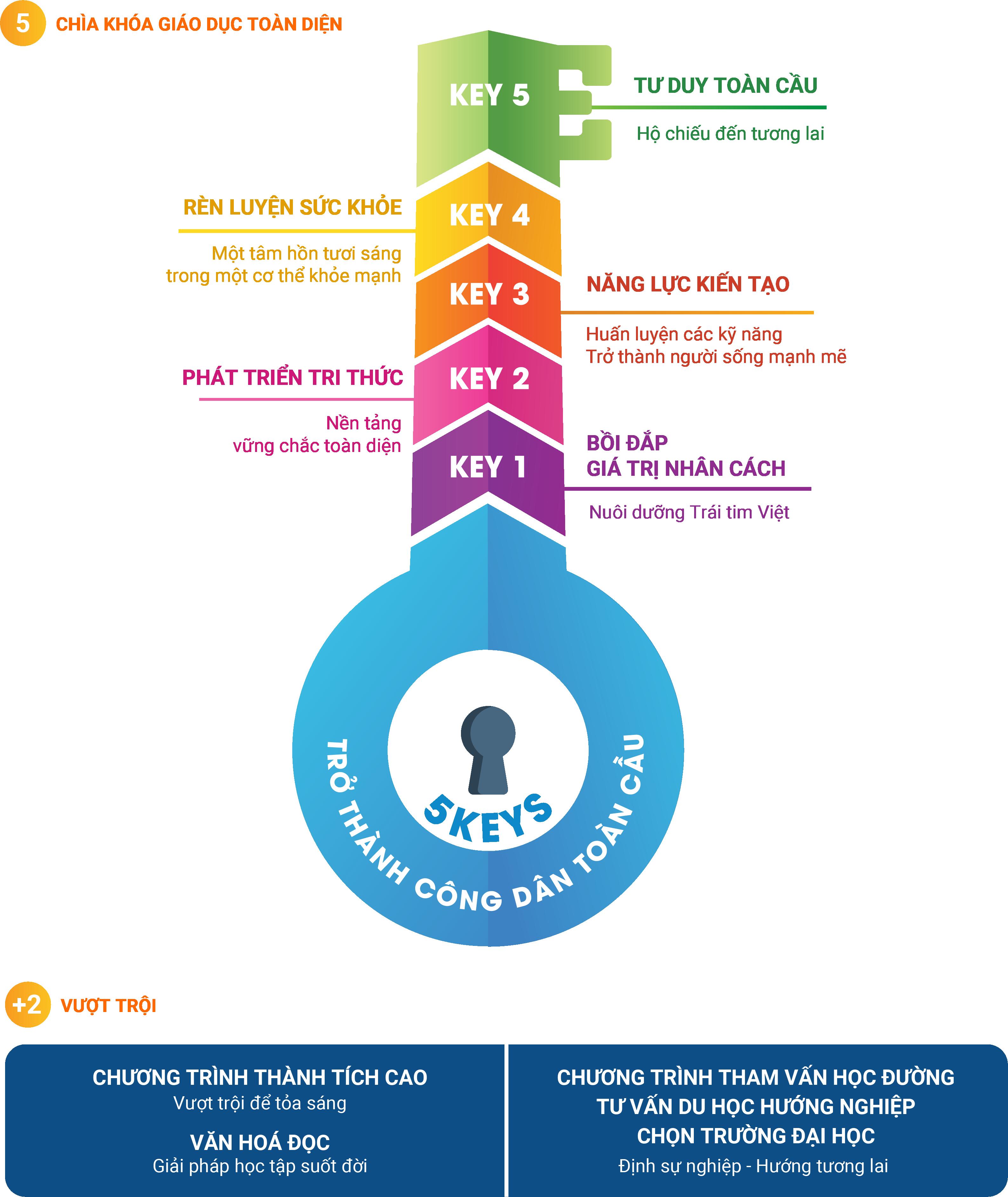 5 chìa khoá Hệ thống giáo dục Ban Mai